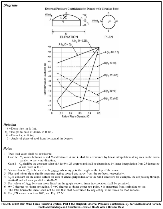 External Pressure Coefficients for Domes with Circular Base Diagram