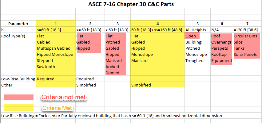 ASCE 7-16 Components and Cladding