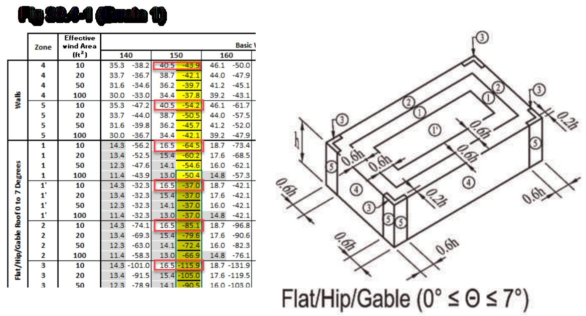 ASCE 7-16 Figure 30.4-1