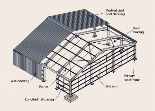 Components and Cladding Example